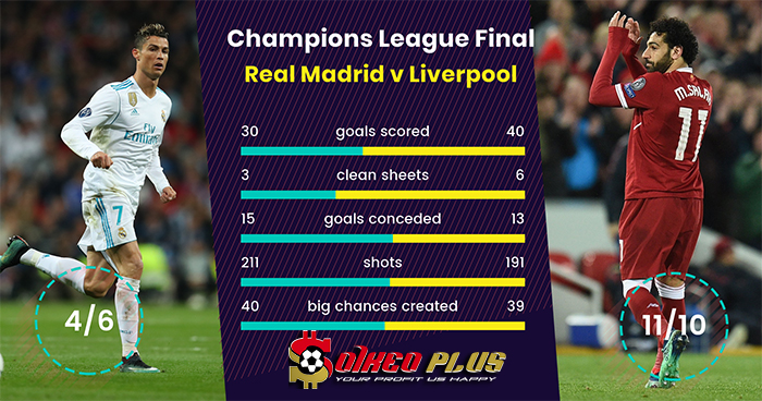 Soi kèo Real Liverpool
